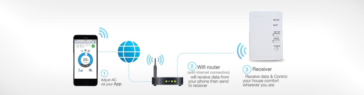 Wireless LAN connecting adapter (Optional Function)